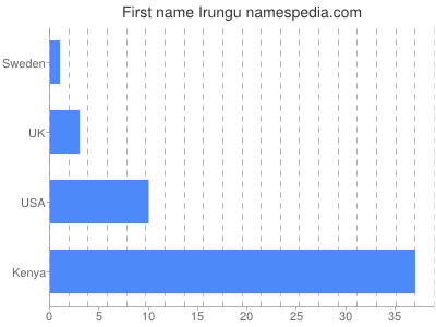 Given name Irungu
