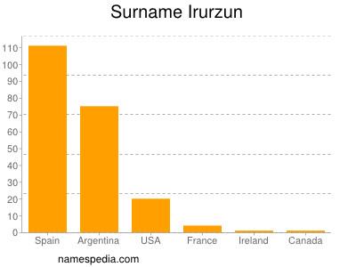 Surname Irurzun