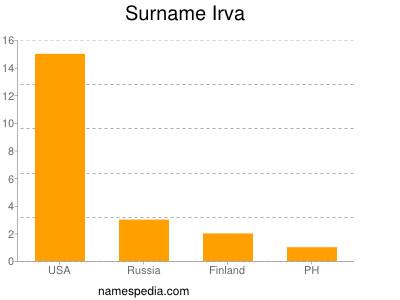 Surname Irva