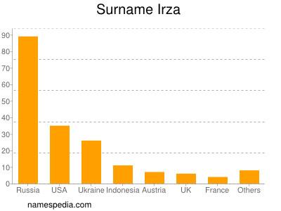 Surname Irza