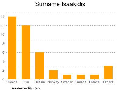Surname Isaakidis