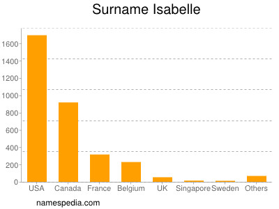Surname Isabelle