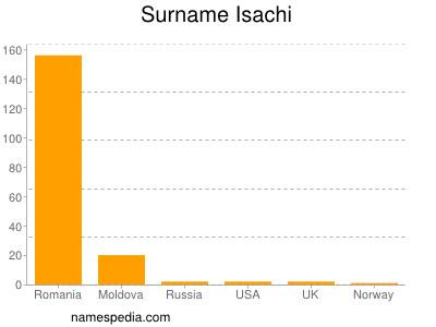 Surname Isachi