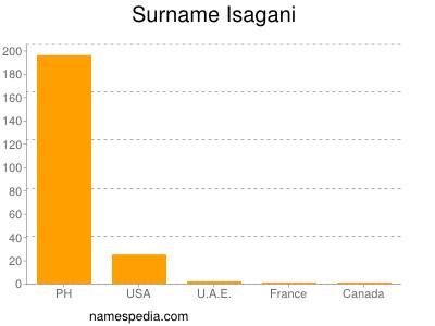 Surname Isagani