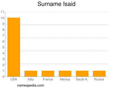 Surname Isaid