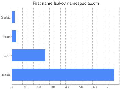 Given name Isakov