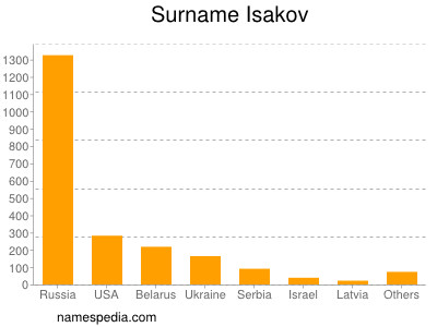 Surname Isakov