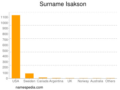 Surname Isakson