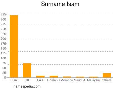 Surname Isam