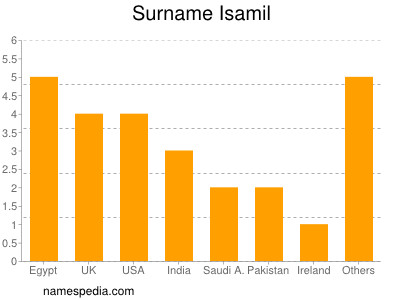 Surname Isamil