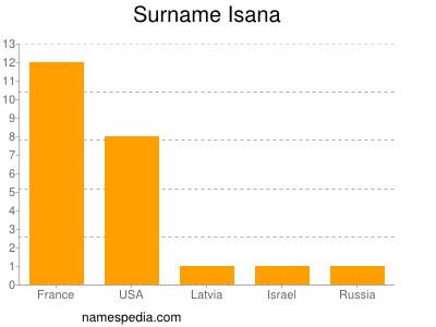 Surname Isana