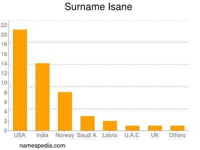 Surname Isane