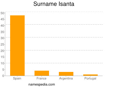 Surname Isanta