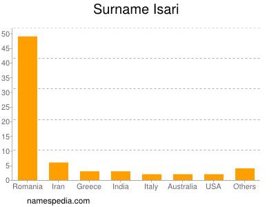 Surname Isari