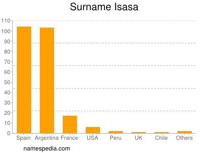 Surname Isasa