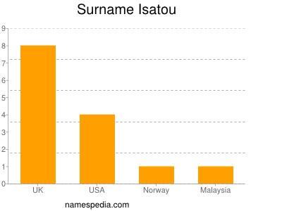 Surname Isatou