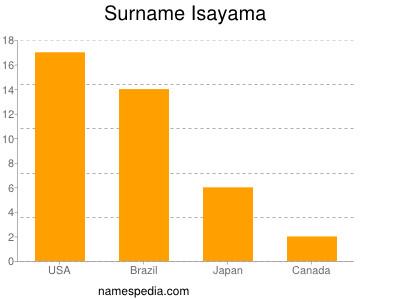Surname Isayama