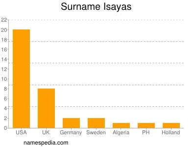 Surname Isayas