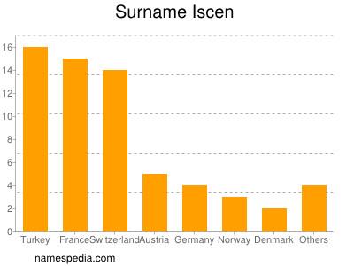 Surname Iscen