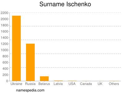Surname Ischenko
