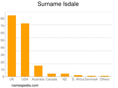 Surname Isdale