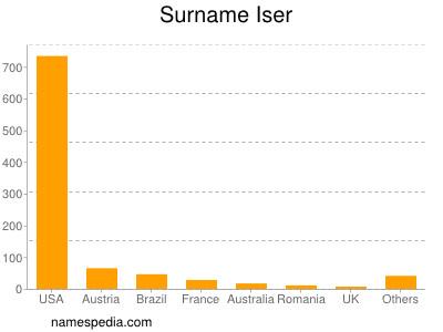 Surname Iser