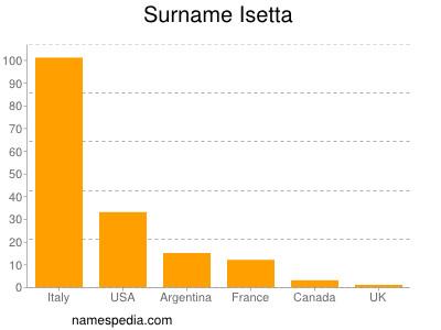 Surname Isetta