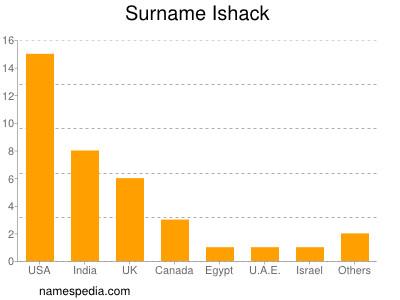 Surname Ishack
