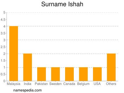 Surname Ishah
