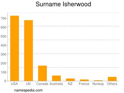 Surname Isherwood