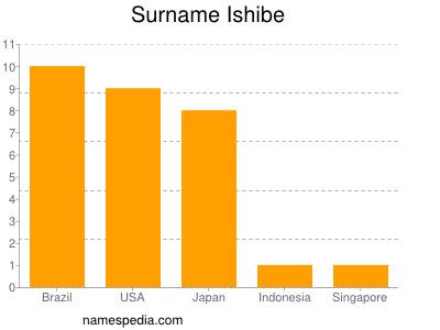 Surname Ishibe