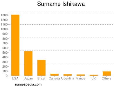 Surname Ishikawa