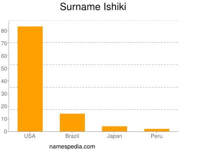 Surname Ishiki