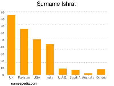 Surname Ishrat
