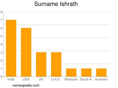 Surname Ishrath