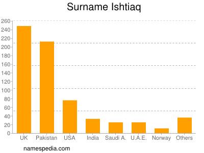 Surname Ishtiaq