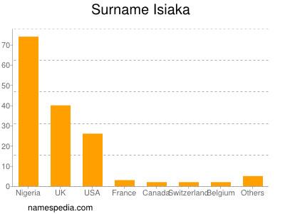 Surname Isiaka