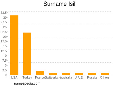 Surname Isil