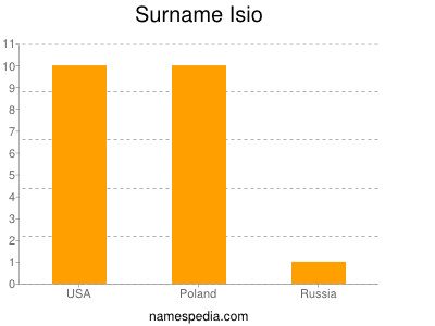 Surname Isio
