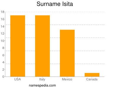 Surname Isita