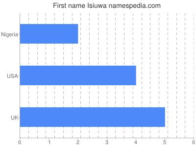 Given name Isiuwa