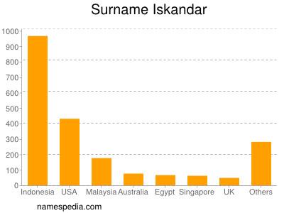 Surname Iskandar
