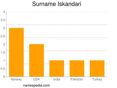 Surname Iskandari