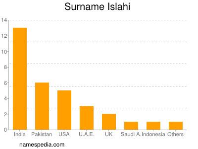 Surname Islahi