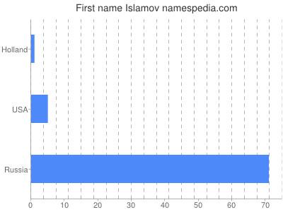 Given name Islamov