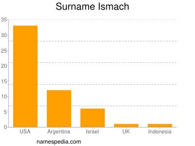 Surname Ismach