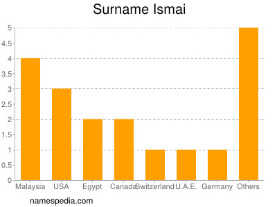 Surname Ismai