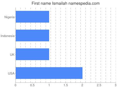 Given name Ismailah
