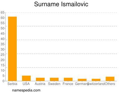 Surname Ismailovic