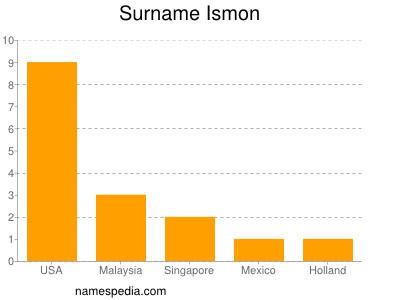 Surname Ismon